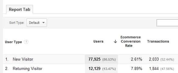 Neue vs wiederkehrende Besucher, Google Analytics