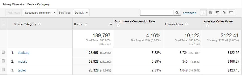 Conversions pro Endgerät, Google Analytics