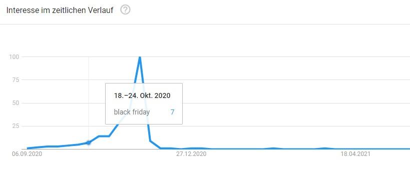Kurve aus Google Trends zur Suchanfrage Black Friday