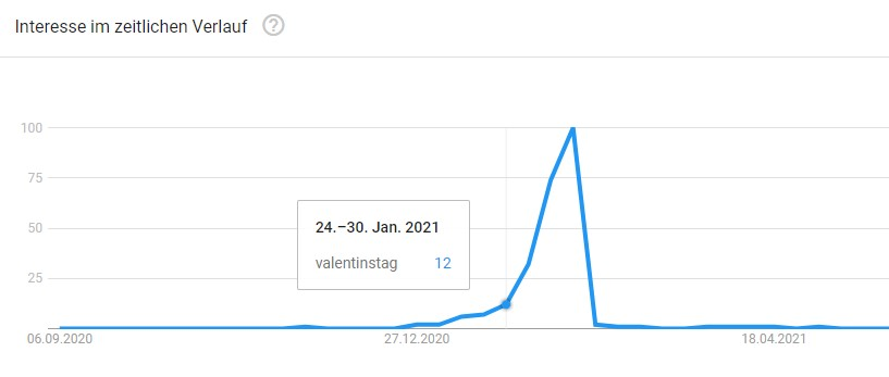Google Trends Kurve - Suchanfrage Valentinstag