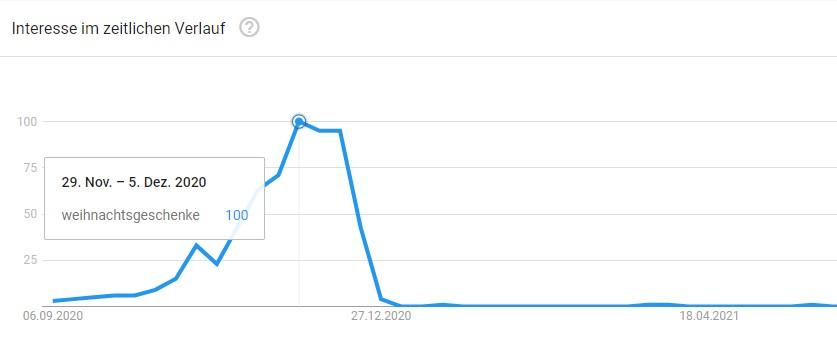 """Suchanfragen aus Google Trends zum Keyword """"Weihnachtsgeschenke"""""""